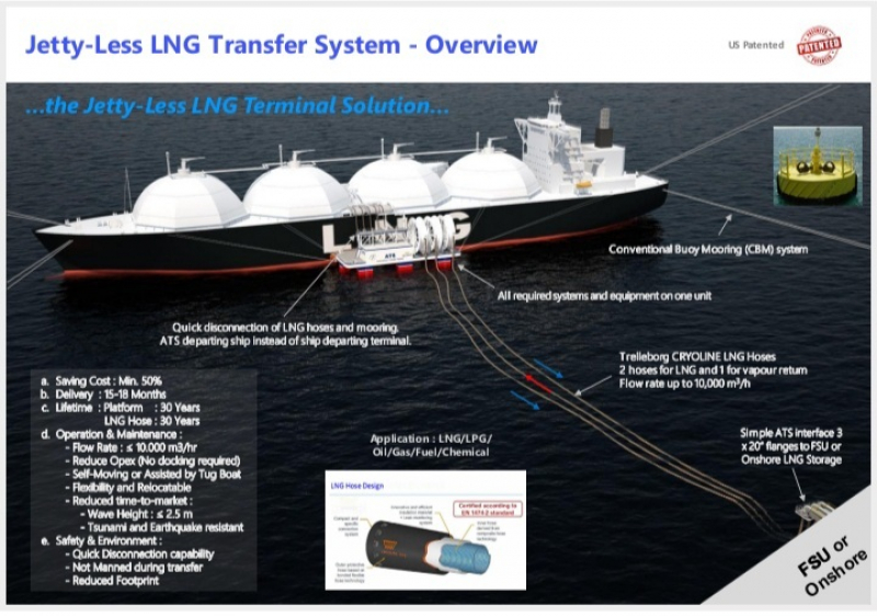 Photo of Agar Lebih Hemat,  Investor Ini Tawarkan Teknologi LNG Tanpa Jetty