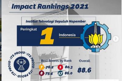 Photo of Impact Rankings 2021, ITS Naik Peringkat 1 di Indonesia dan 64 di Dunia